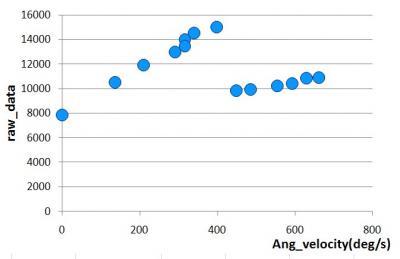 Wiimotiontestbグラフ3-1