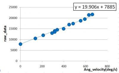 Wiimotiontestbグラフ3-2