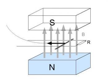 レールの導体棒