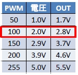 PWM出力電圧2