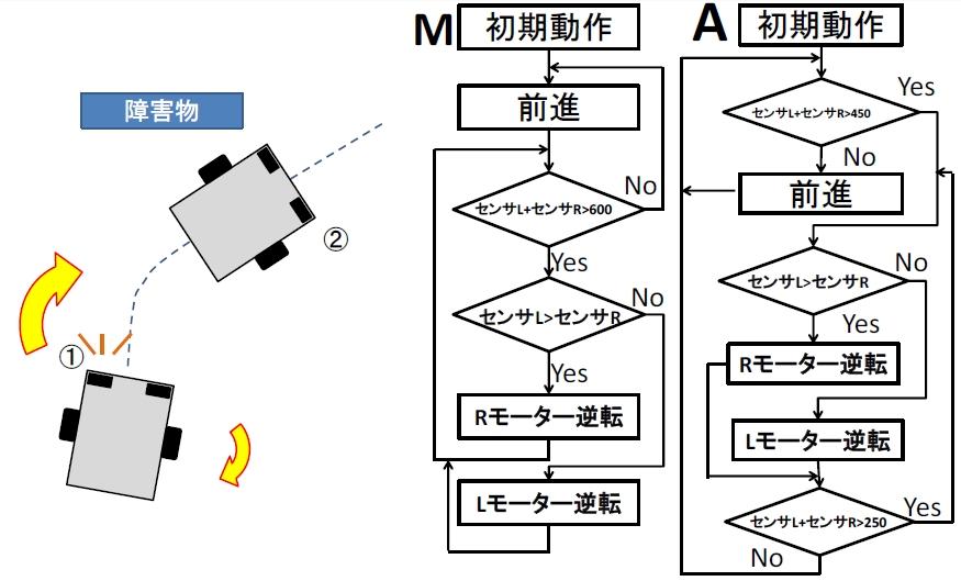 スケッチMの図