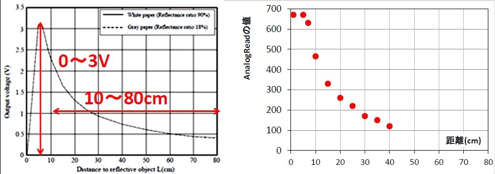赤外線距離センサーの値